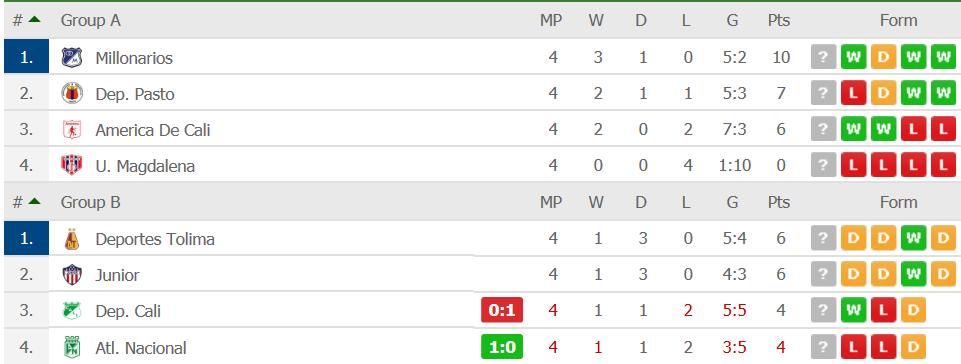 7e6bd8a52f89 2 - Liga BBVA Bancomer - México. Torneo Apertura  Final.