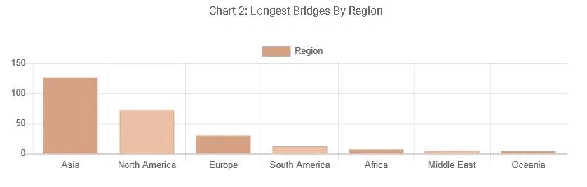 longest bridges by region