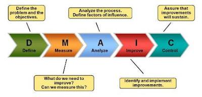 Six Sigma (Pengertian, Aspek, Metode dan Langkah-langkahnya)