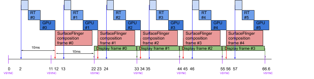 Diagram of running on a device at 90Hz