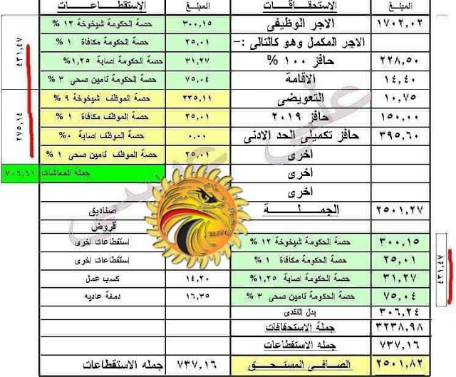 بالمستندات ننشر نسب تخفيض الخصم من رواتب المعلمين بداية من أول يناير 2020 في مصر بالتفاصيل