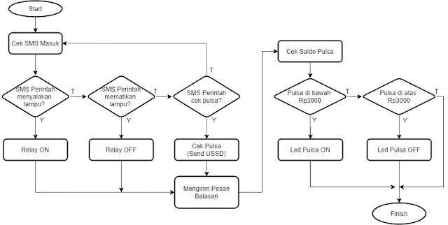 Arduino control SMS SIM800L