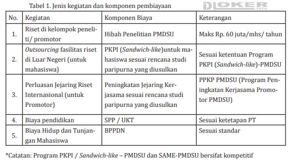 Cakupan Beasiswa PMDSU