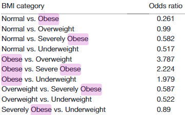 図:肥満度と脳内出血予後不良率