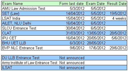 Law LLB Entrance Exam 2012 Dates