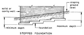 What is stepped Foundation