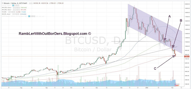 Bitcoin daily chart showing 3 critical levels