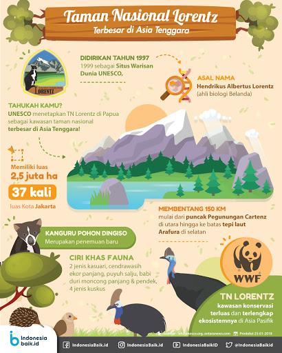 spesies di taman nasional lorentz