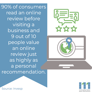 90% of consumers read an online review before visiting a business and 9 out of 10 people value an online review just as highly as a personal recommendation.