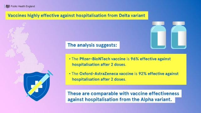 public health England vaccine efficacy against DELTA