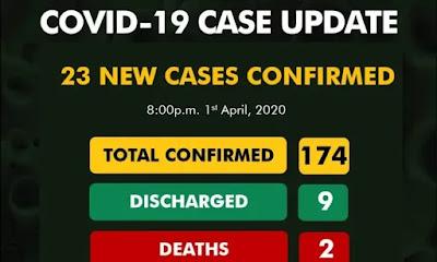 BREAKING: Nigeria's Coronavirus Case Hit 174