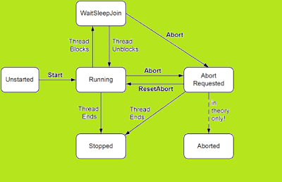 difference between wait and join methods in Java