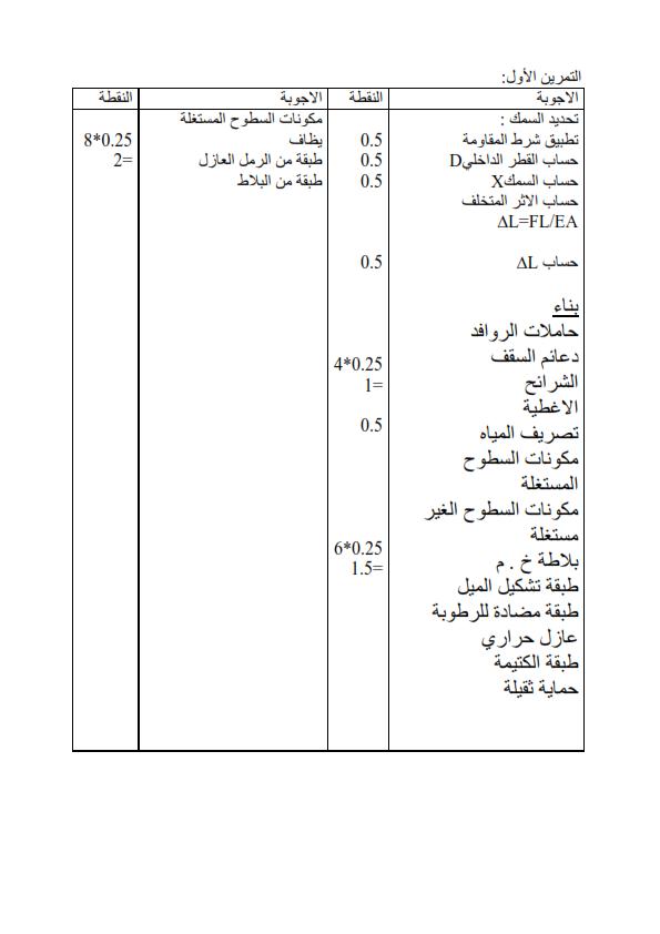 اختبار الفصل الاول في مادة الهندسة المدنية للسنة الثالثة ثانوي