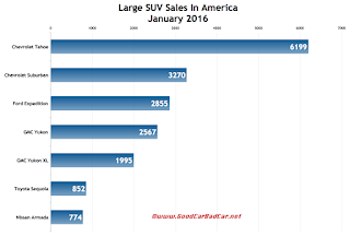USA large SUV sales chart January 2016