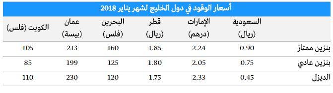 أسعار البنزين الجديدة في السعودية والأمارات 2018 بعد القيمة المضافة