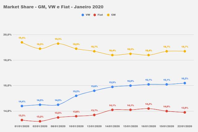 Mercado:  vendidos mais de 120 mil veículos em 2020