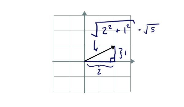 Siirtymä x-akselilla toiseen plus siirtymä y-akselilla toiseen, neliöjuuri.