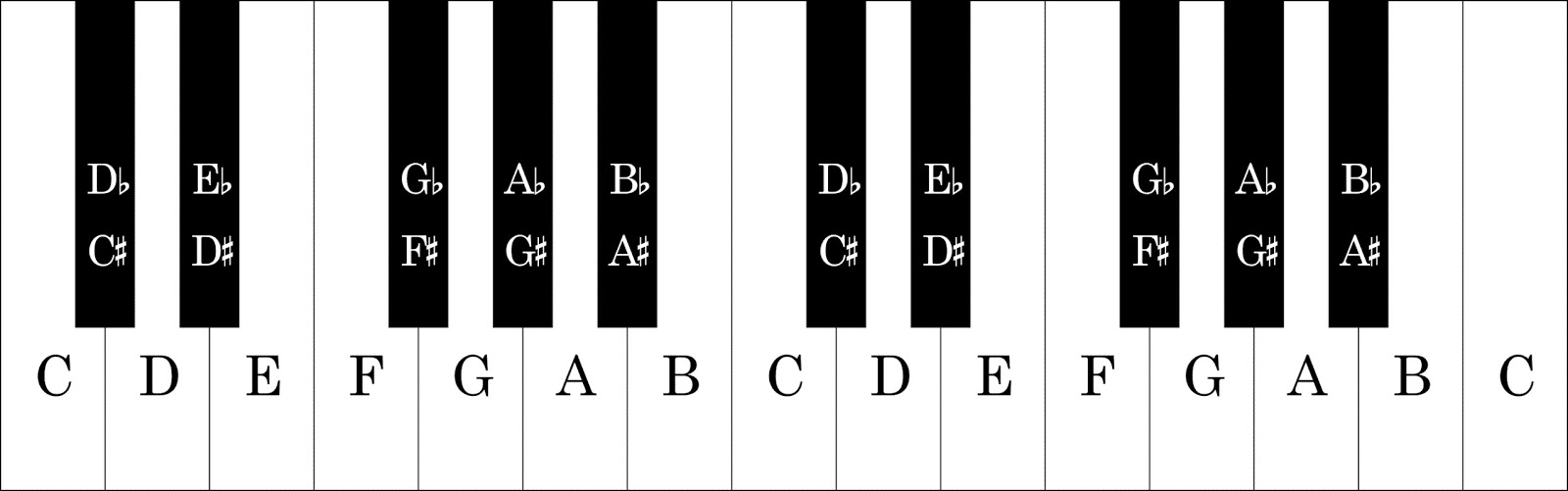 Dont be afraid of alternative ukulele key tunings first of all you really just need to understand the musical scale on a keyboard hexwebz Image collections