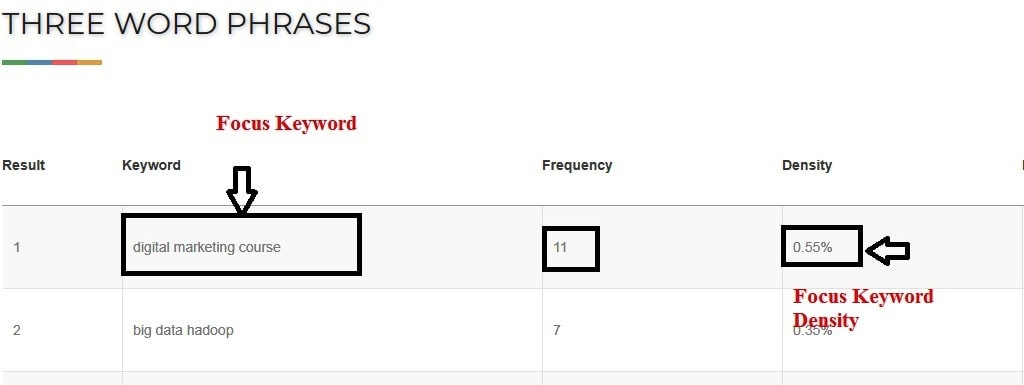 Check Focus Keyword density