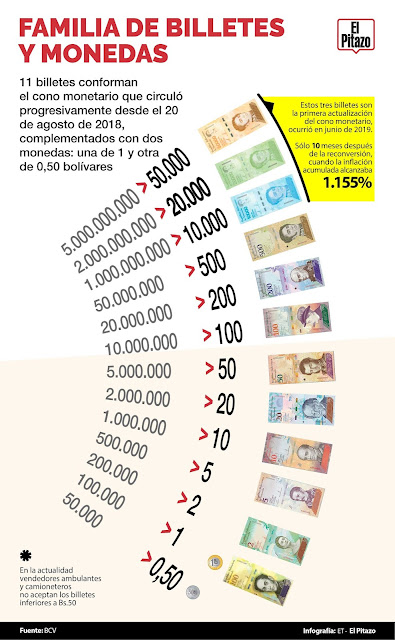 Reconversión monetaria de Nicolás Maduro es empobrecerse a ritmo de hiperinflación