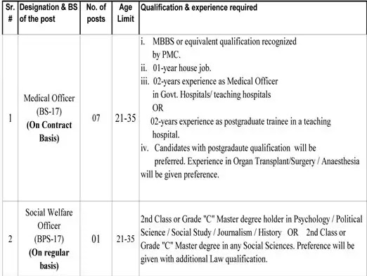 Medical Officer Jobs at Sheikh Zayed Hospital, Lahore (SZH) 2021