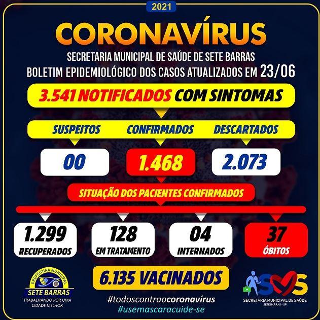 Sete Barras confirma novo óbito e soma 37 mortes por Coronavirus - Covid-19