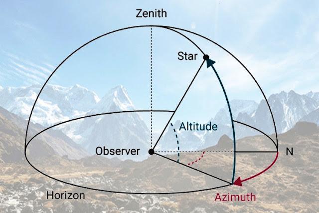 Apa yang Dimaksud Dengan Altitude dan Azimuth ?