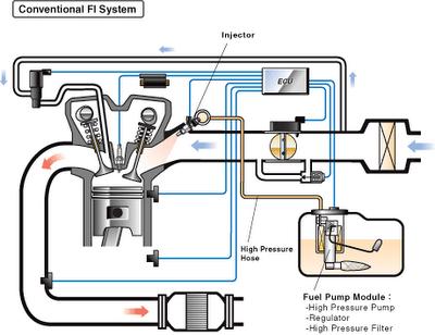 ANGGI SUPRAYOGI: teknologi fuel injection