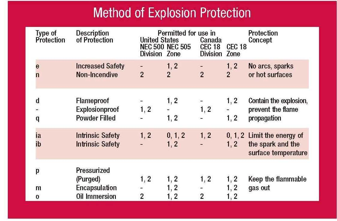 Nec cec method of explosion protection also reference for explosive atmospheres and hazardous rh poweroilandgas