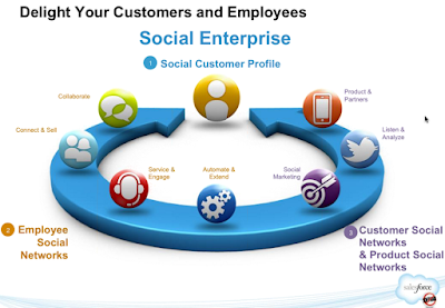 Et si Salesforce.com changeait de nom pour SocialBusiness.Cloud?