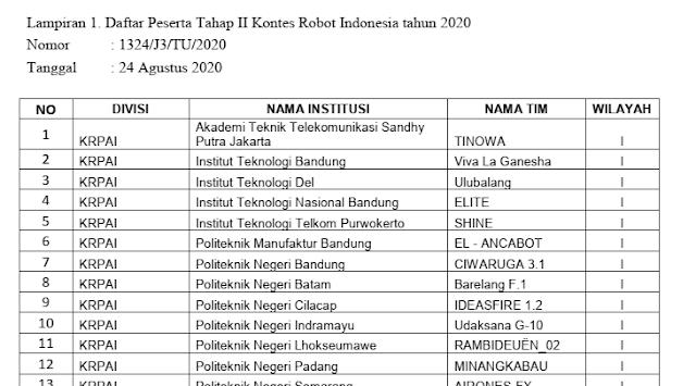 daftar peserta tahap 2 kri tahun 2020 tomatalikuang.com