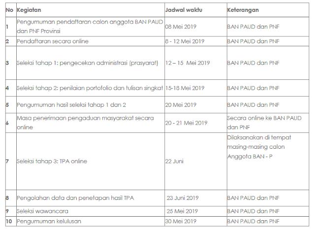 Jadwal Kegiatan Seleksi Calon Asesor BAN PAUD dan PNF Provinsi Maluku Utara