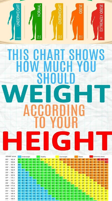 Official Chart For Women: Here'S How Much Weight You Need To Have For Your Height, Age And Body Type! (Table)