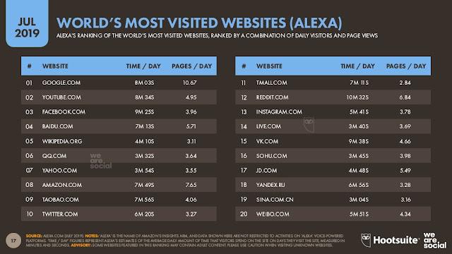 sitios-web-mas-visitados-alexa