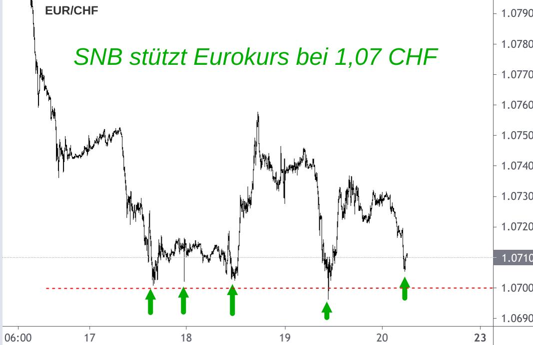Liniendiagramm EUR/CHF-Kurs mit eingezeichneten SNB-Euro-Stützungskäufen