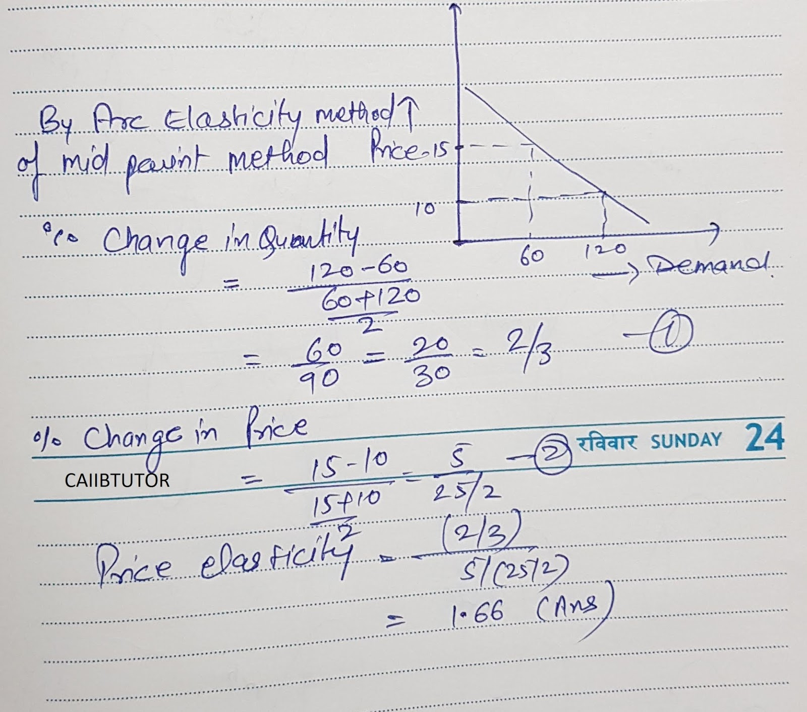 Resource Of Caiib Elasticity Of Demand Price Elasticity And Cross Elasticity And Income Elasticity