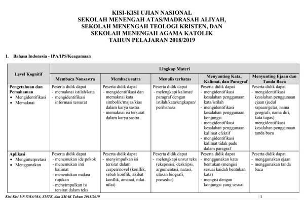 KISI-KISI UN SMA 2019 PDF