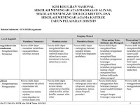 KISI-KISI UN SMA/ MA 2019 PDF