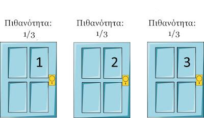 κάθε πόρτα έχει πιθανότητα 1 στις 3 να κρύβει το αυτοκίνητο