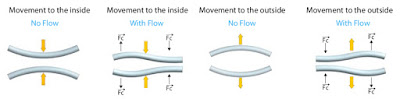 Coriolis Flow Movement