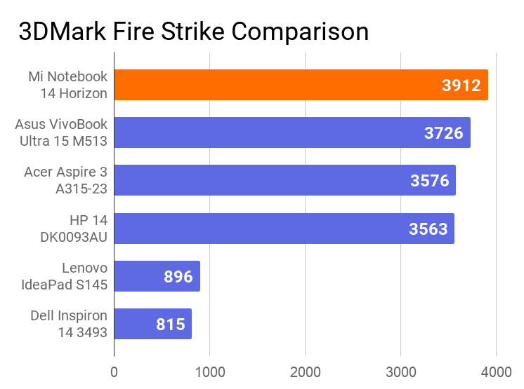 The chart on the comparison of 3DMark Fire Strike score of this laptop with other machines. In this comparison, this notebook has secured the 1st position.
