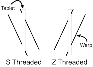 A diagram showing the position of the threads as they pass through a tablet in the S and Z directions