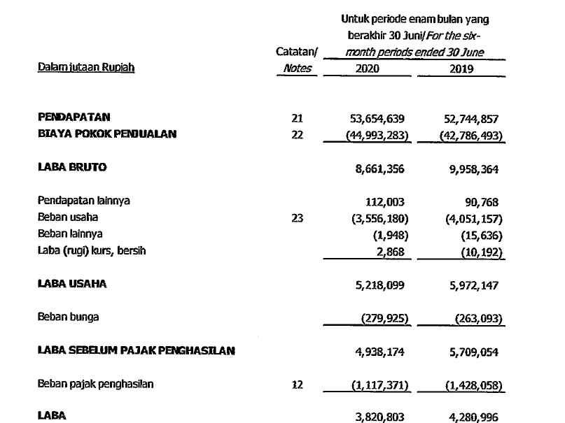 Laporan keuangan Gudang Garam Tbk Kuartal II tahun 2020
