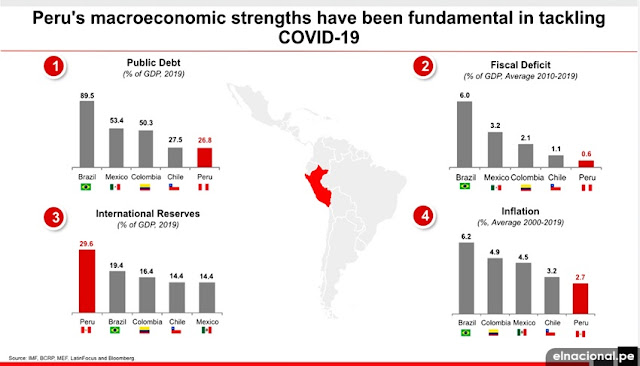Medidas económicas del Perú frente a la pandemia