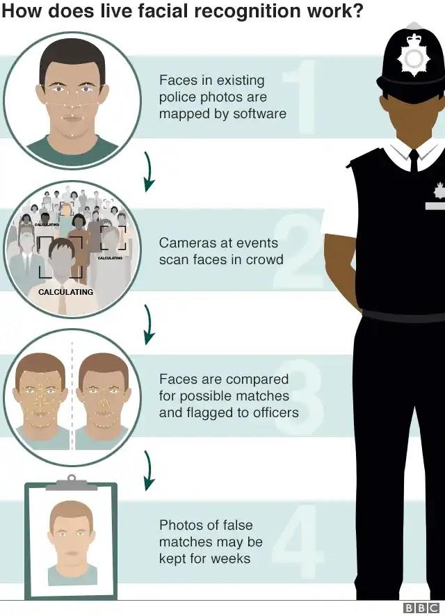 أطلاق نظام التعرف على الوجه للأشخاص الذين يرتدون أقنعة.