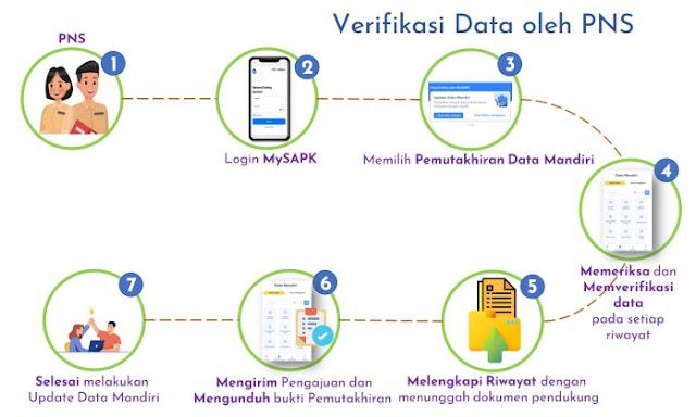 Pemutakhiran Data Mandiri PNS
