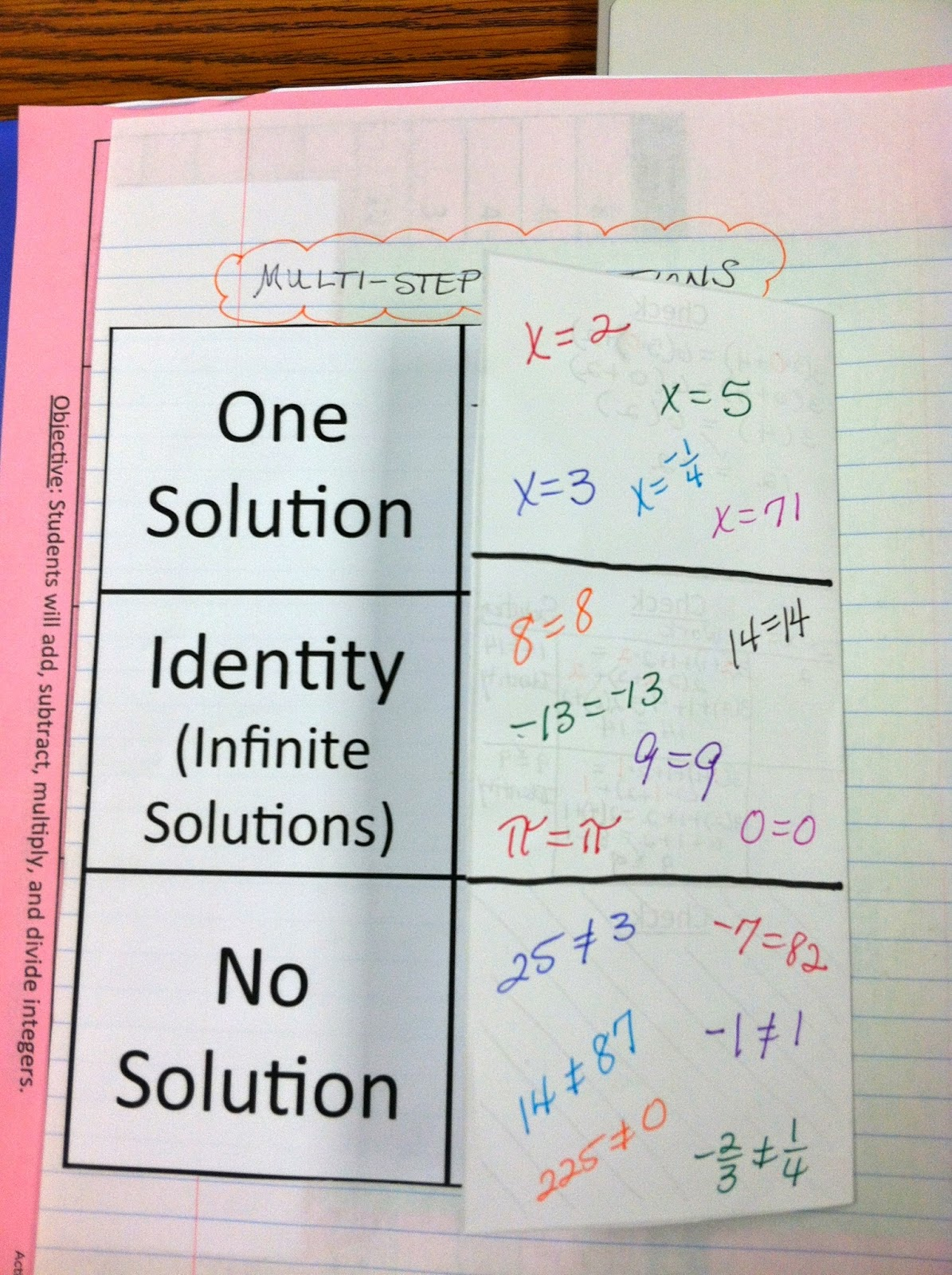 Interactive Ideas Amp Inspiration Multi Step Equations With