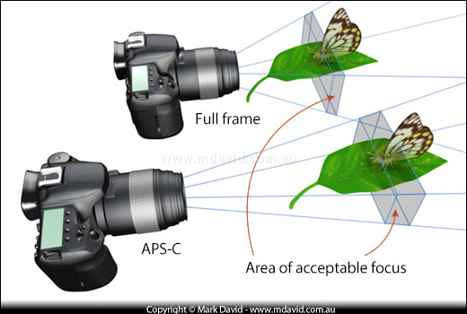 Science hubs & hub Sciences: APS-C and full frame conversion and ...