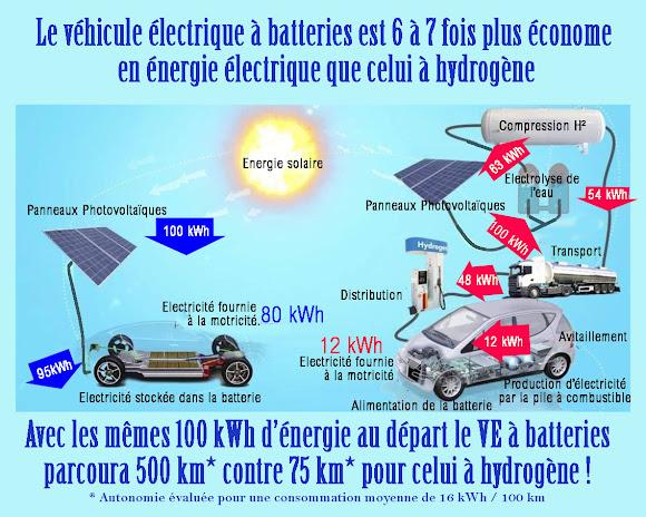 Coût pour effectuer 500 km:  10 € 0.16 € le kWh et 66 € à 10 € le kg d'H²