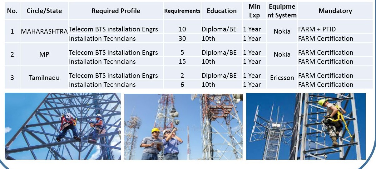 Teleysia Networks Pvt. Ltd Requirements 10th Pass, ITI, Diploma, B.tech, BE Candidates For Engineers & Technicians Post In MP, Maharashtra & Tamilnadu